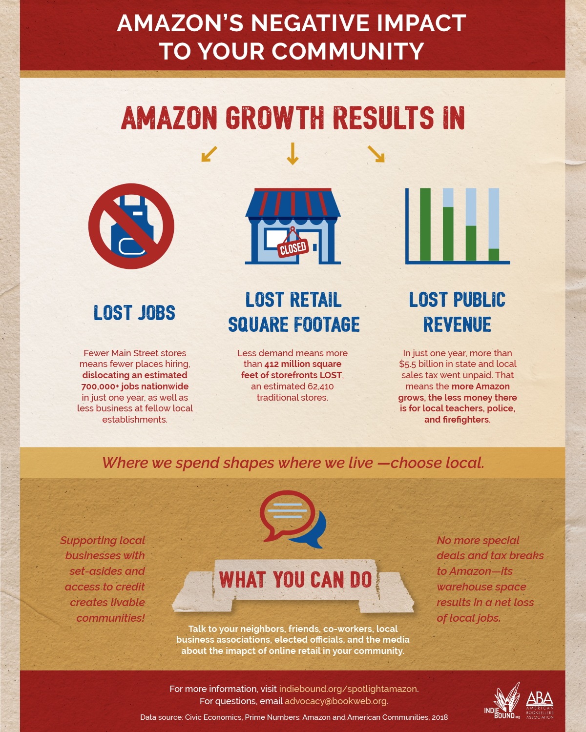 Negative Impact of Amazon's Growth